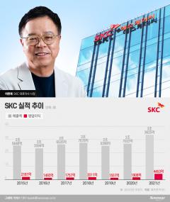 SKC, 하반기 실적도 탄탄···年영업익 4000억 뚫는다