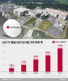 TV용 LCD 패널 가격 꺾였다···LG디스플레이 3분기 이익에 변수