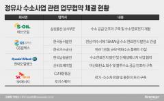 미래 에너지 주도권 잡아라···정유4사, '수소동맹' 경쟁