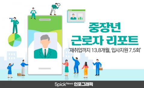 40대 이상이면 '재취업까지 13.8개월, 입사지원 7.5회'
