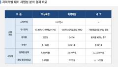 도심복합사업 수익구조 첫 공개···증산4, 평균 부담금 9천만원만 내면 된다