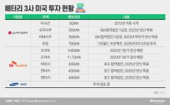 덩치 키우는 LG·SK···삼성SDI, 美 투자계획 언제쯤?