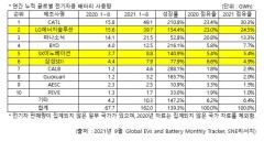 LG엔솔, 1~8월 전기차 배터리 사용량 2위···SK이노 5위 굳히기