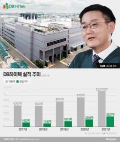 제조업 키우는 김남호···DB하이텍, 새 먹거리로 車반도체 낙점