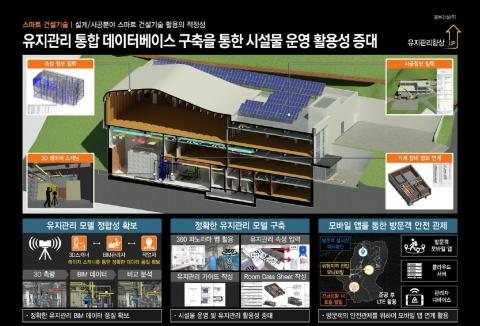 동부건설, '제1회 조달의 날' 스마트기술 건설혁신우수 기업 선정