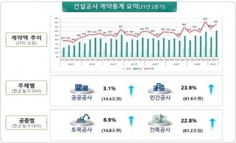 2분기 건설공사 계약액 76조원···작년 동기 대비 19%↑