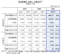 올 상반기 인터넷뱅킹 거래 건수 1703만건···전년比 10.3%↑