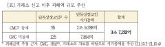 [2021 국감]중견거래소 폐업시, '단독 상장' 가상자산 피해액 3.7조