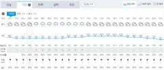 [내일 날씨]전국 대체로 흐리고 일부 지역서 비