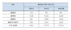 [2021 국감]단체·개인 실손 중복가입자 124만명···보험 중지제도 이용률 1.2%