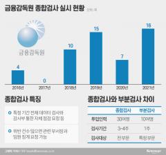 """금감원 종합검사 '무용론' 꿈틀···정은보 """"정상화하겠다"""""""