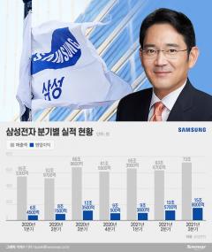 삼성전자, 3분기 매출 73조···반도체·스마트폰 3년만에 최대이익 견인