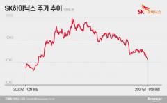 [집중 해부]팬데믹 후 가장 덜 오른 주식 '오명'...SK하이닉스, 왜?