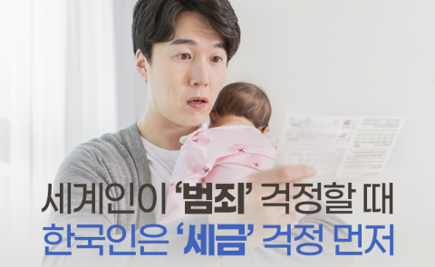 세계인이 '범죄' 걱정할 때 한국인은 '세금' 걱정 먼저