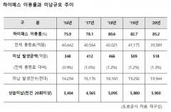 [2021 국감]하이패스 무단통과 미납액 '518억'···5년새 2000만건
