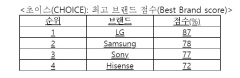 LG전자, 호주서 삼성 제치고 6년 연속 TV 브랜드 1위