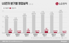 LG전자, 최대 매출 달성하고도···GM 리콜에 영업익 감소(종합)