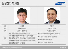 삼성전자 임금협상 숙제 떠맡은 나기홍·최완우 부사장
