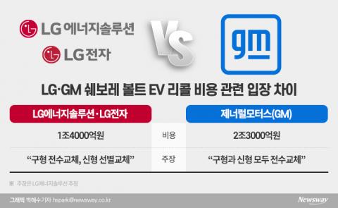 LG '1.4조' vs GM '2.3조'···리콜 비용 1조 차이 왜?