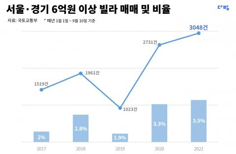 서울·경기 6억원 이상 빌라 매매, 4년간 2배 증가