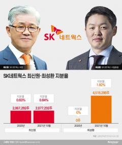 SK네트웍스 지분 늘리는 최신원·최성환 부자···경영승계 속도