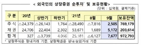 9월 외국인 국내주식 2.5조 '쇼핑'···4개월만에 순매수 전환
