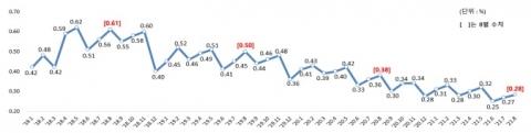8월 국내은행 대출 연체율 0.25%···0.01%p ↑