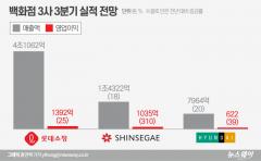 '신규출점·명품소비' 백화점 3분기 실적 기대감 솔솔