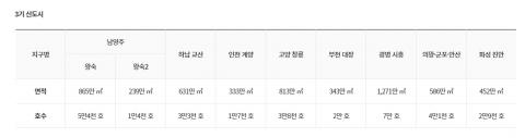 3기 신도시 '풍선효과' 인근 아파트값 수억 껑충