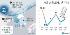 [오늘날씨]전국 강풍에 '10월 한파' 기승···춘천 -0.3도·서울 낮 11도