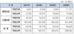 [2021 국감]매년 보험사기 9000억원···환수액은 고작 4%