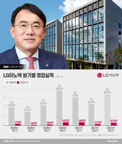 '영업익 1조 시대' 여는 LG이노텍 정철동, 연임 '청신호'