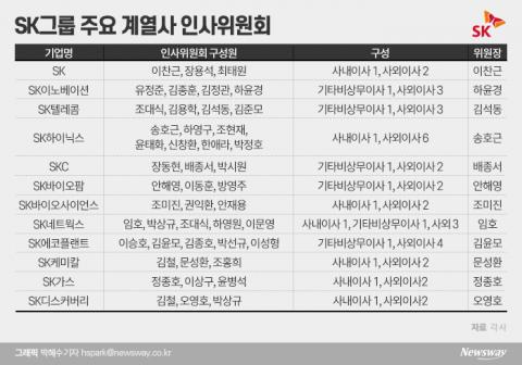 SK그룹의 '이사회 실험'···CEO 평가 권한 쥔 '인사위원회' 주목