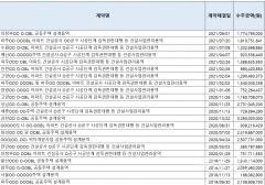 [2021 국감]LH 퇴직간부 설립한 자본금 5천만원짜리 신생회사, 588억 벌었다