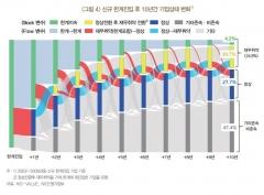 """한국은행 """"한계기업, 10년 내 정상화 확률 15~36%"""""""