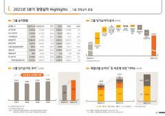 KB금융, 역대급 실적으로 '4조 클럽' 눈앞···이자·수수료 이익 힘(종합)