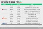 K-배터리 삼총사, 美 진출 완료···이제부터 진검 승부