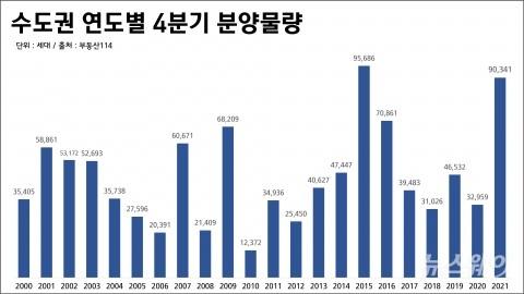 올 4분기, 수도권 새집 9만 가구 막차 분양 '활발'