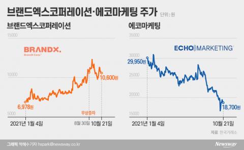 브랜드엑스·에코마케팅 주가 희비···'오너리스크'에 엇갈린 요가복 빅2