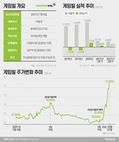 """게임빌, 실적 급감에도 주가 2배 폭등···""""코인이 효자"""""""