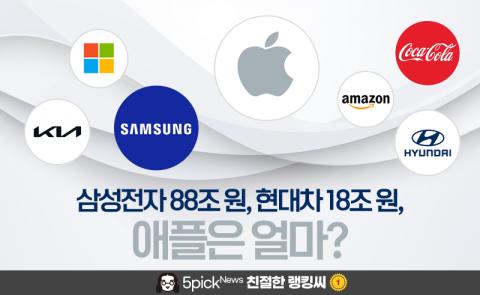 5위 삼성전자 88조, 35위 현대차 18조, 1위 애플은 얼마?