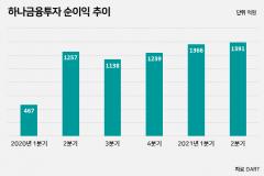 """하나금융투자, 3분기 누적 순이익 4092억원···""""자산관리 수수료 증대"""""""