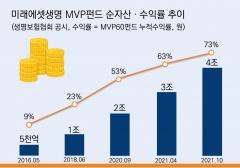 미래에셋생명, 변액보험 MVP펀드 4조원 돌파