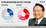 지분 늘리는 롯데관광개발 차남, '후계자' 김한준에 무게추 쏠리나