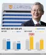 정영채 사장, 증권사 최초로 3분기 누적 영업이익 1조 달성