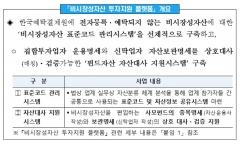예탁결제원, '비시장성자산 투자지원 플랫폼' 활성화