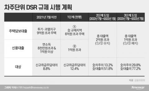 내년 1월부터 대출 2억 초과시 DSR 40% 적용‥2금융권 DSR  '50%'로