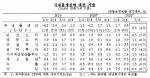 코로나 재유행에 3분기 성장률 0.3%···연간 4% 달성 '빨간불'