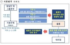 공정위, 하림 '올품 부당지원'에 과징금 48억원 제재