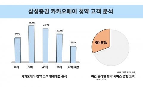 삼성증권, 카겜 이어 카카오페이도 '청약 대박'···82만 고객 몰렸다